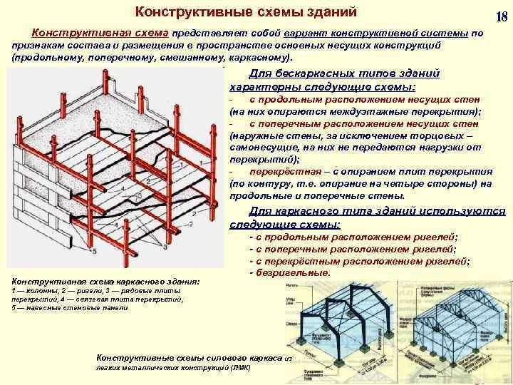Конструктивные схемы зданий 18 Конструктивная схема представляет собой вариант конструктивной системы по признакам состава