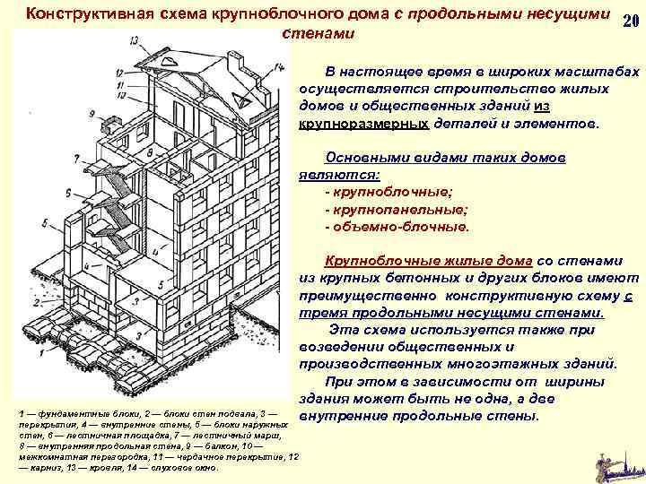 Конструктивная схема крупноблочного дома с продольными несущими 20 стенами В настоящее время в широких