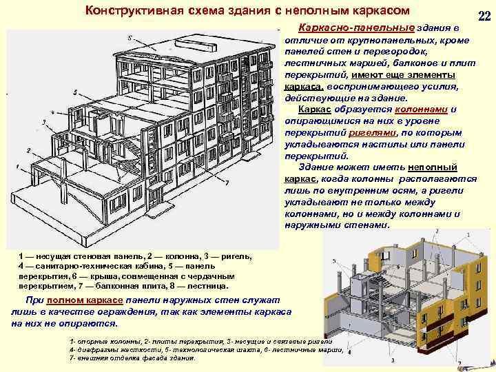 Конструктивная схема здания с неполным каркасом Каркасно-панельные здания в 22 отличие от крупнопанельных, кроме
