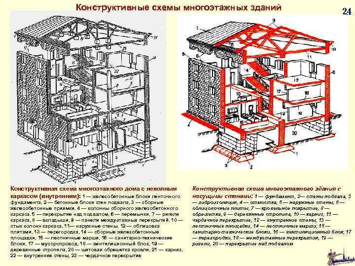 Конструктивные схемы многоэтажных зданий 24 Конструктивная схема многоэтажного дома с неполным каркасом (внутренним): 1