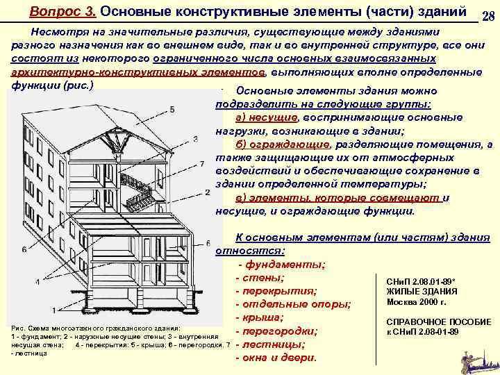 Вопрос 3. Основные конструктивные элементы (части) зданий 28 Несмотря на значительные различия, существующие между