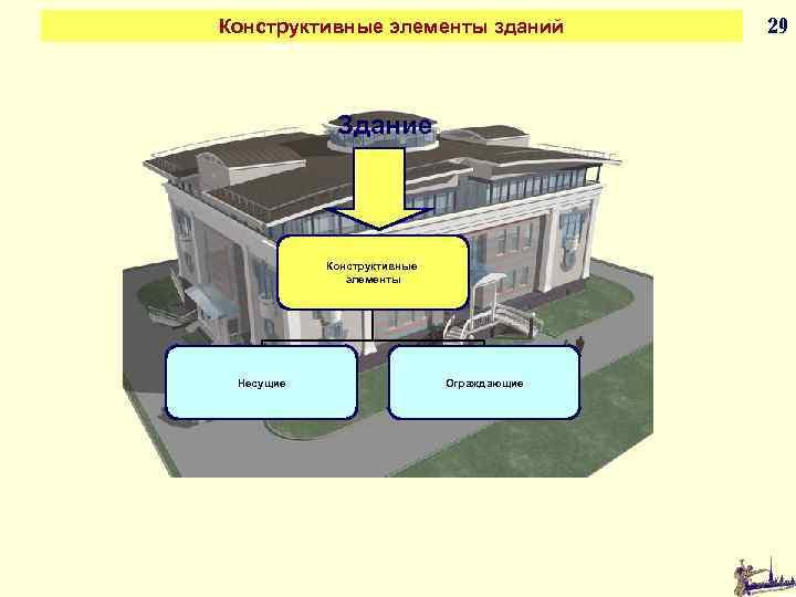 Конструктивные элементы зданий Здание Конструктивные элементы Несущие Ограждающие 29