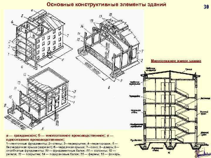 Основные конструктивные элементы зданий Многоэтажное жилое здание а — гражданское; б — многоэтажное производственное;