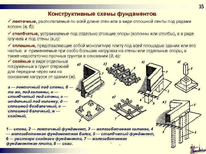35 Конструктивные схемы фундаментов ü ленточные, располагаемые по всей длине стен или в виде