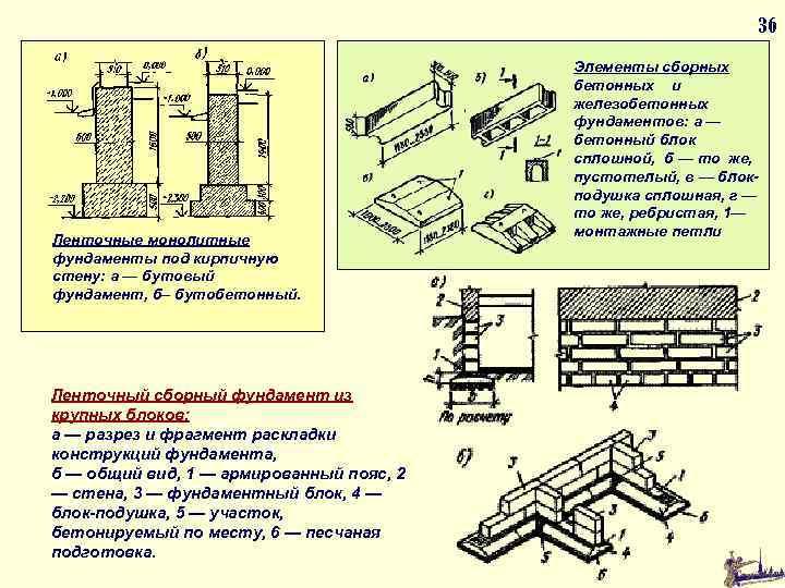 36 Ленточные монолитные фундаменты под кирпичную стену: а — бутовый фундамент, б– бутобетонный. Ленточный