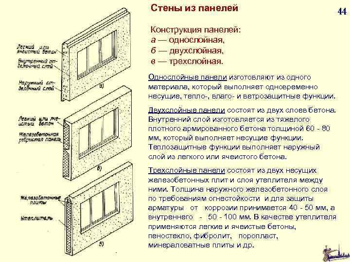Стены из панелей Конструкция панелей: а — однослойная, б — двухслойная, в — трехслойная.