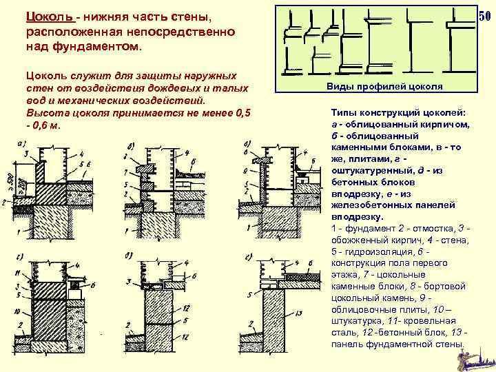 50 Цоколь - нижняя часть стены, расположенная непосредственно над фундаментом. Цоколь служит для защиты