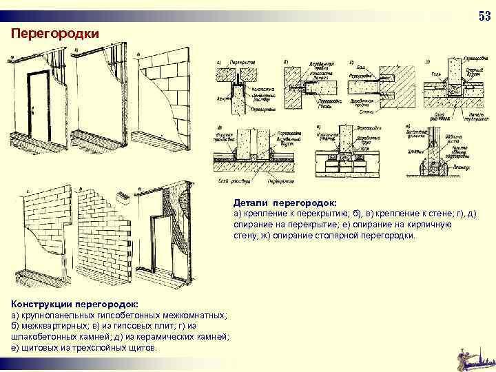 53 Перегородки Детали перегородок: а) крепление к перекрытию; б), в) крепление к стене; г),