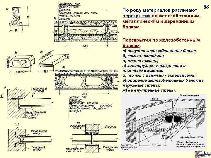 По роду материалов различают перекрытия по железобетонным, металлическим и деревянным балкам. 58 Перекрытия по