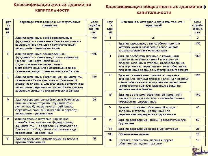 Классификация жилых зданий по капитальности Классификация общественных зданий по 6 капитальности Груп па здан