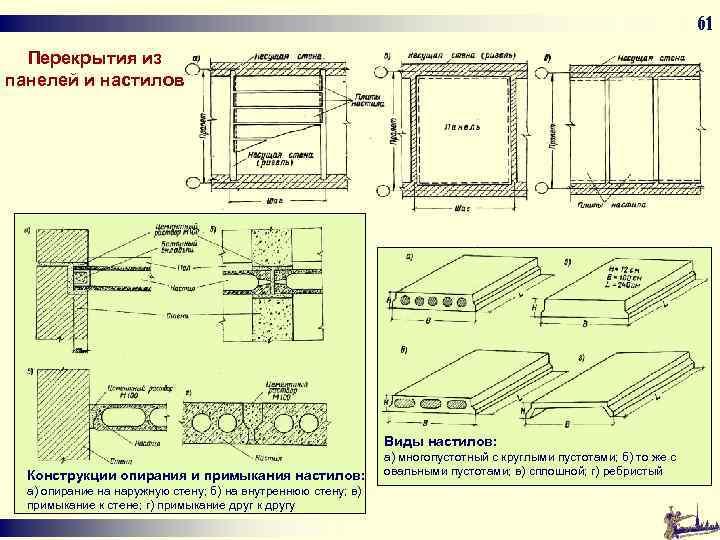61 Перекрытия из панелей и настилов Виды настилов: Конструкции опирания и примыкания настилов: а)