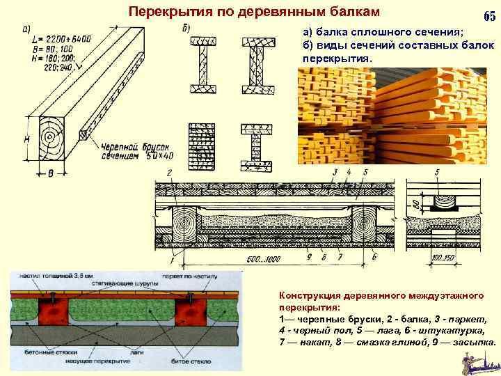 Перекрытия по деревянным балкам 65 а) балка сплошного сечения; б) виды сечений составных балок