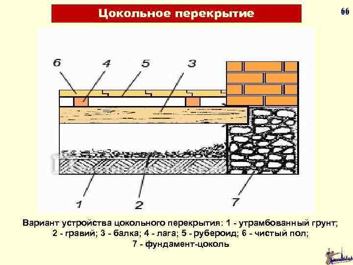 Цокольное перекрытие 66 Вариант устройства цокольного перекрытия: 1 - утрамбованный грунт; 2 - гравий;