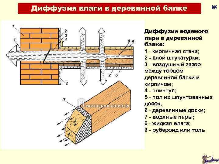 Диффузия влаги в деревянной балке 68 Диффузия водяного пара в деревянной балке: 1 -