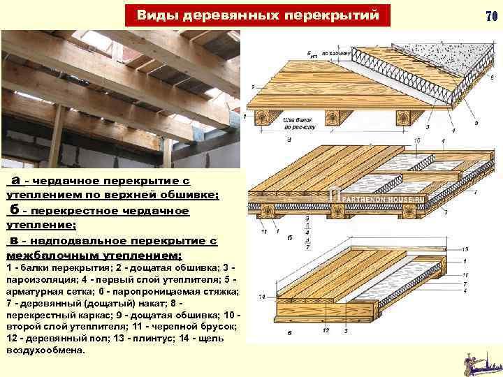 Виды деревянных перекрытий а - чердачное перекрытие с утеплением по верхней обшивке; б -