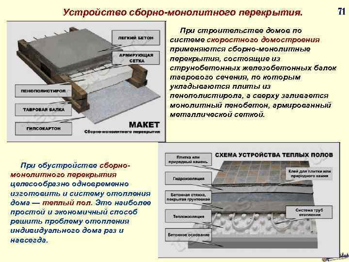 Устройство сборно-монолитного перекрытия. 71 При строительстве домов по системе скоростного домостроения применяются сборно-монолитные перекрытия,