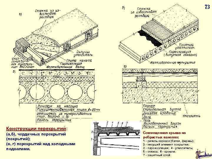 73 Конструкции перекрытий: (а, б), чердачных перекрытий (покрытий); (в, г) перекрытий над холодными подвалами.