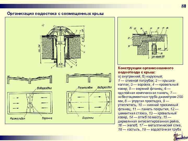 80 Организация водостока с совмещенных крыш Конструкции организованного водоотвода с крыш: а) внутренний; б)