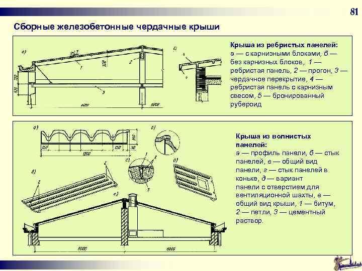 81 Сборные железобетонные чердачные крыши Крыша из ребристых панелей: а — с карнизными блоками,