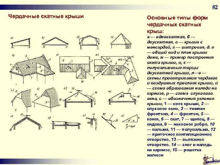 82 Чердачные скатные крыши Основные типы форм чердачных скатных крыш: а — односкатная, б