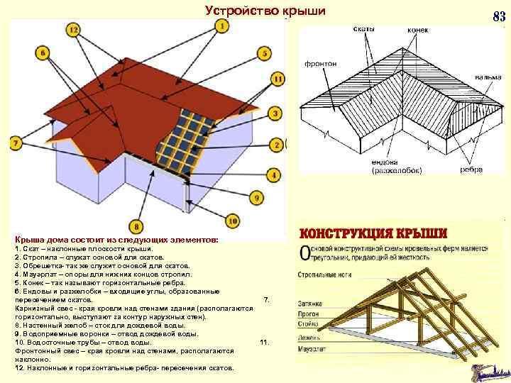 Устройство крыши Крыша дома состоит из следующих элементов: 1. Скат – наклонные плоскости крыши.