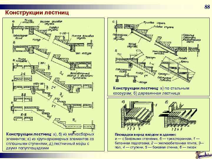 88 Конструкции лестниц: а) по стальным косоурам; б) деревянная лестница Конструкции лестниц: а), б)