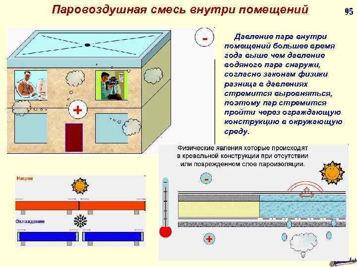 Паровоздушная смесь внутри помещений Давление пара внутри помещений большее время года выше чем давление
