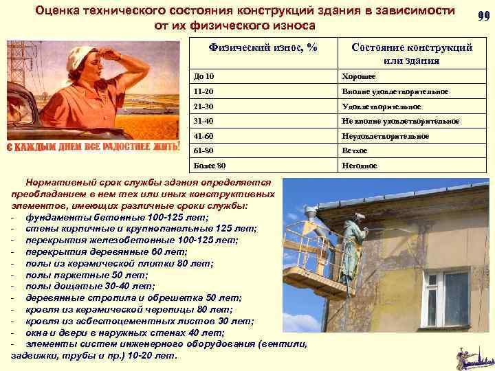Оценка технического состояния конструкций здания в зависимости от их физического износа Физический износ, %