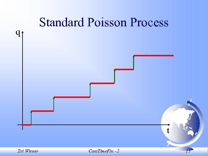 q Standard Poisson Process t Zvi Wiener Cont. Time. Fin - 2 15
