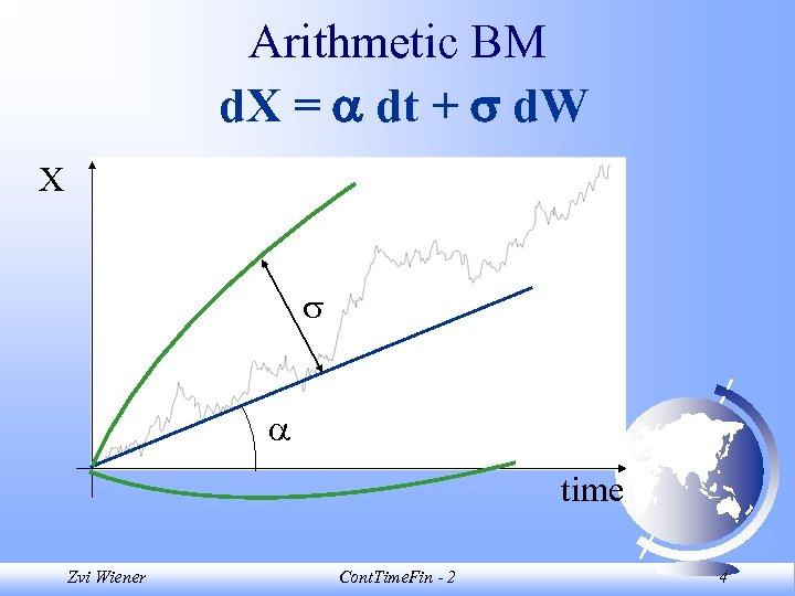 Arithmetic BM d. X = dt + d. W X time Zvi Wiener Cont.