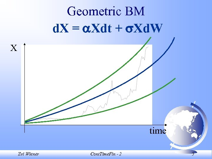 Geometric BM d. X = Xdt + Xd. W X time Zvi Wiener Cont.