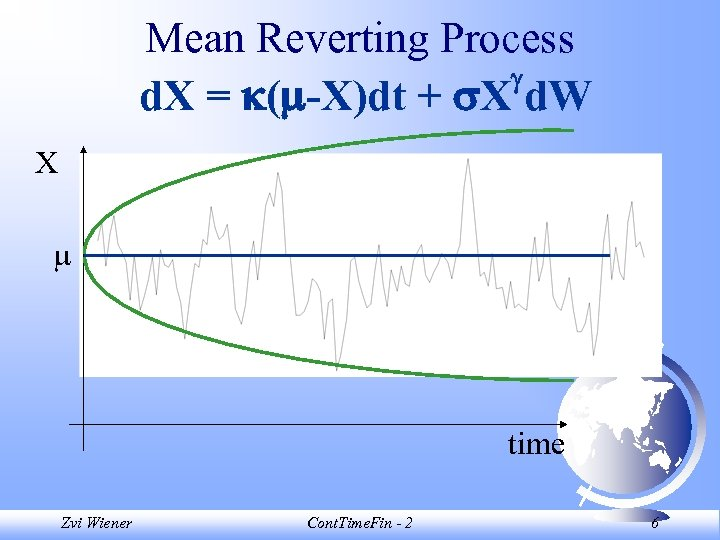 Mean Reverting Process d. X = ( -X)dt + X d. W X time