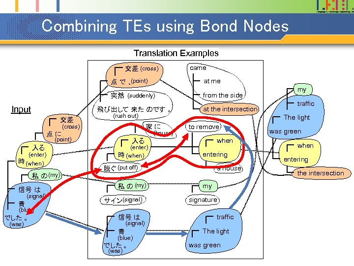 Combining TEs using Bond Nodes Translation Examples 交差 (cross) came (point) 点で、 突然 (suddenly)