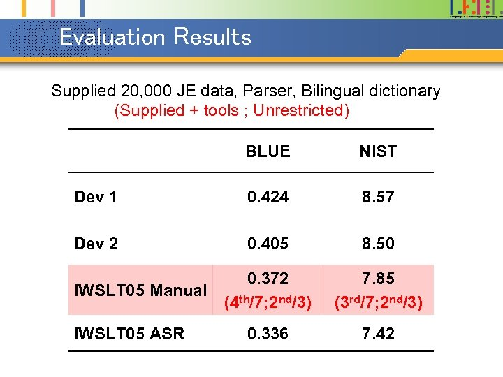Evaluation Results Supplied 20, 000 JE data, Parser, Bilingual dictionary (Supplied + tools ;