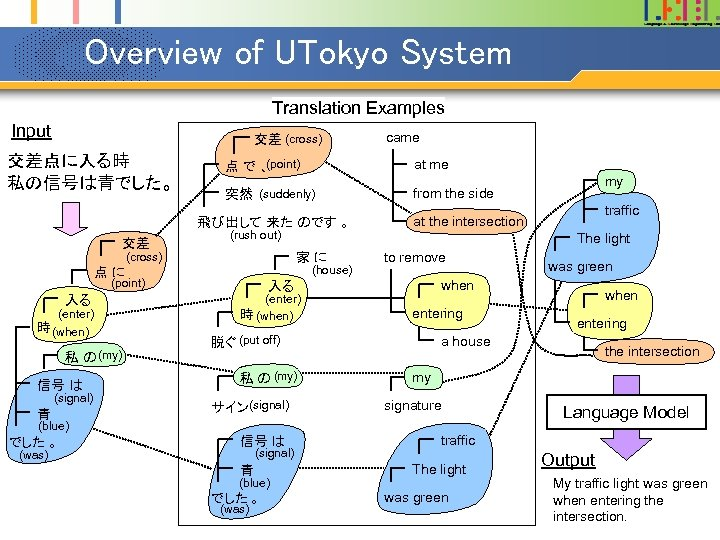Overview of UTokyo System Translation Examples Input 交差 (cross) 交差点に入る時 私の信号は青でした。 (point) 点で、 at