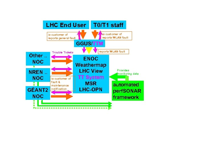 LHC End User is customer of reports general fault T 0/T 1 staff is