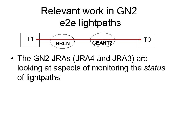 Relevant work in GN 2 e 2 e lightpaths T 1 NREN GEANT 2
