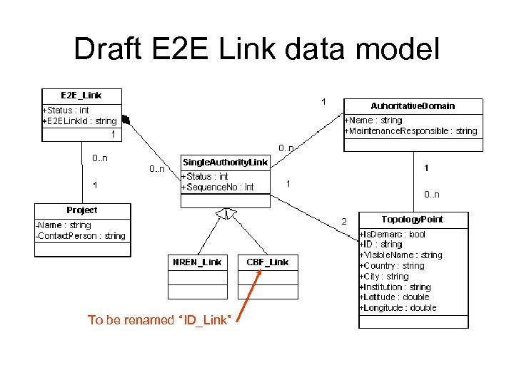 """Draft E 2 E Link data model To be renamed """"ID_Link"""""""