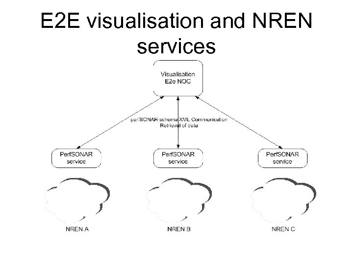 E 2 E visualisation and NREN services