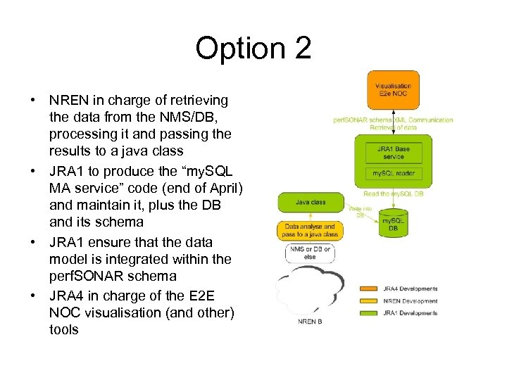 Option 2 • NREN in charge of retrieving the data from the NMS/DB, processing