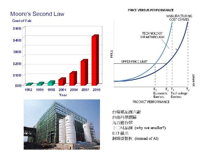 Moore's Second Law Cost of Fab $50 B $40 B 360 B $20 B