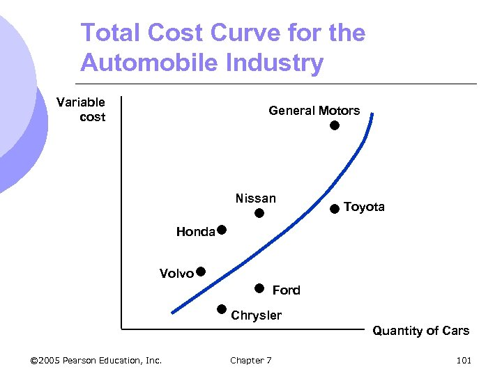 Total Cost Curve for the Automobile Industry Variable cost General Motors Nissan Toyota Honda