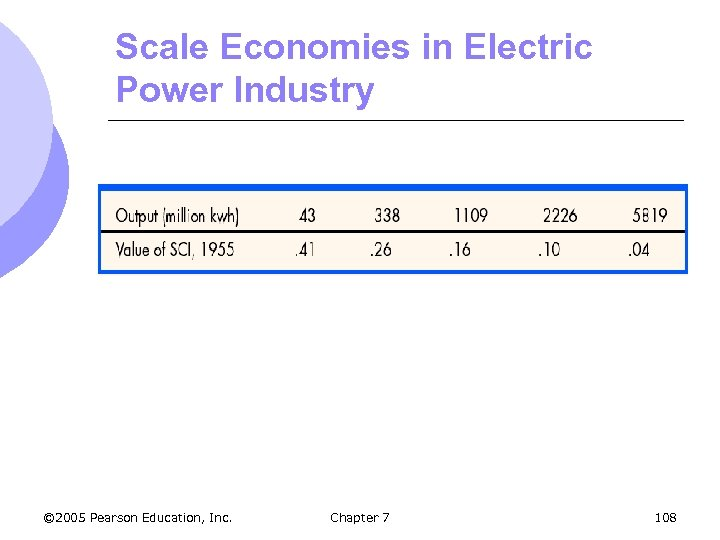 Scale Economies in Electric Power Industry © 2005 Pearson Education, Inc. Chapter 7 108