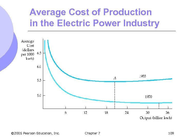 Average Cost of Production in the Electric Power Industry © 2005 Pearson Education, Inc.