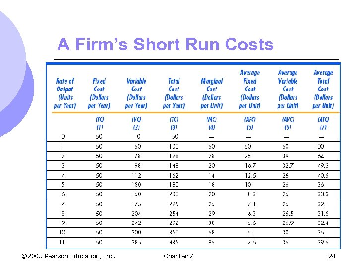 A Firm's Short Run Costs © 2005 Pearson Education, Inc. Chapter 7 24
