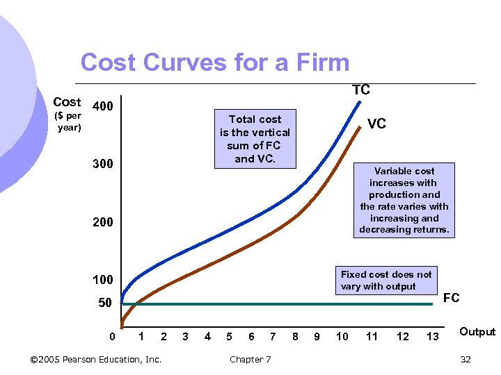 Cost Curves for a Firm TC Cost 400 ($ per year) Total cost is