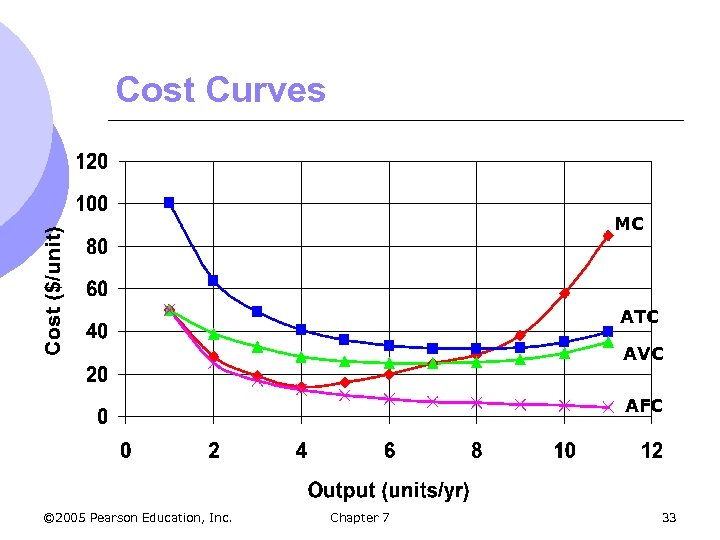 Cost Curves MC ATC AVC AFC © 2005 Pearson Education, Inc. Chapter 7 33