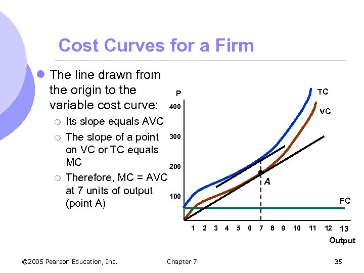Cost Curves for a Firm l The line drawn from the origin to the