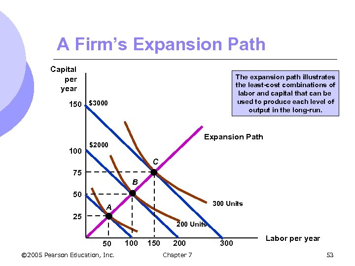 A Firm's Expansion Path Capital per year The expansion path illustrates the least-cost combinations