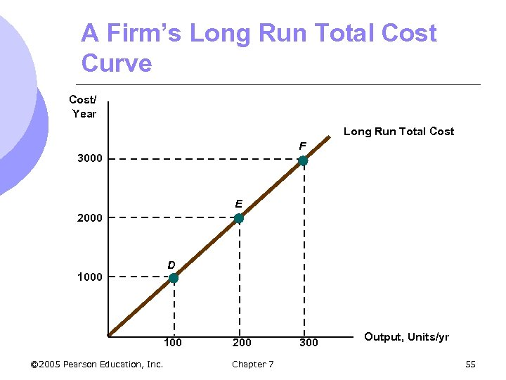A Firm's Long Run Total Cost Curve Cost/ Year Long Run Total Cost F
